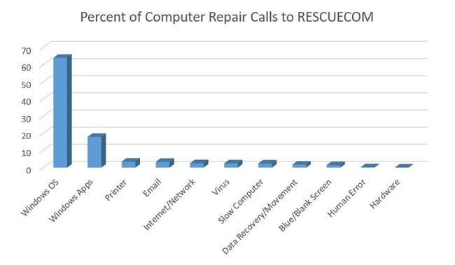 Persentase Panggilan Perbaikan Komputer ke RESCUECOM