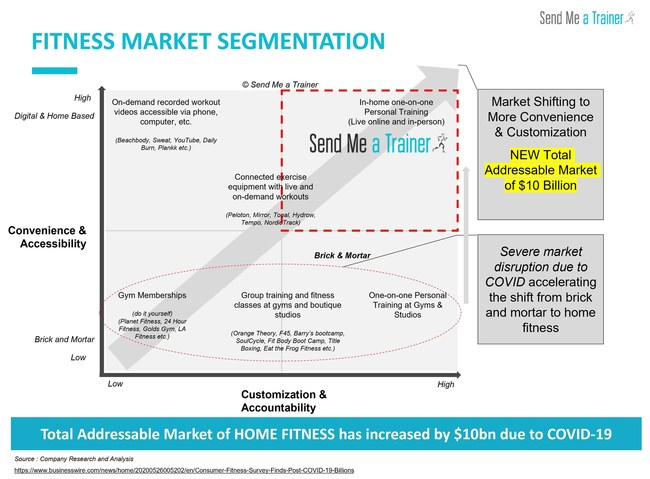 Fitness Market Segmentation analysis indicating the $10 Billion boom in the home fitness industry due to COVID-19. Consumers are also increasingly looking for more accountability and customized fitness programs which is the largest growth segment.
