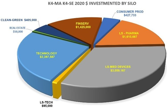 Source: Keiretsu Forum Mid-Atlantic. Keiretsu Forum Mid-Atlantic and South-East 2020 Investments as reported by members.