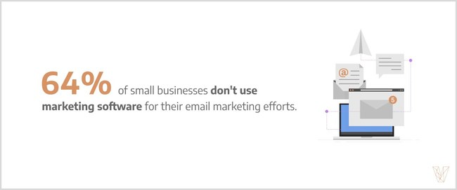 According to Visual Objects, 64% of small businesses don't use marketing software for their email marketing efforts.