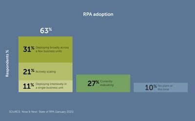 RPA Adoption