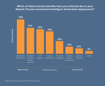 Business Benefits of RPA