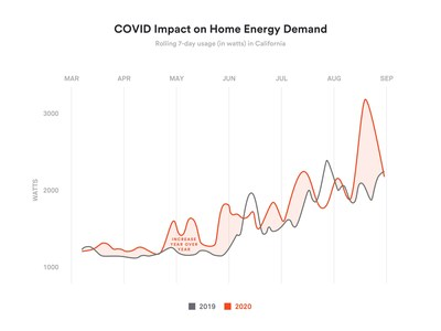 California consumers were hit hard by Covid-19, heat waves and wildfires that drove up electricity bills, costing them $176 more than in 2019.