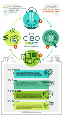 CIBO Impact: Transformative Technology that Supports the Scaling of Sustainable Farming Practices