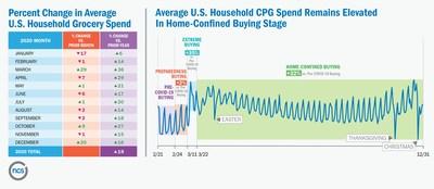 Percentage Change in Average U.S. Household Grocery Spending