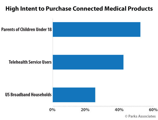 High Intent to Purchase Connected Medical Products