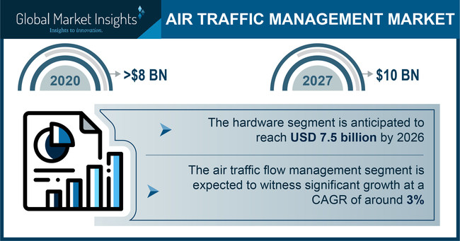 Air Traffic Management (ATM) Market size is set to be over USD 10 billion by 2027, according to a new research report by Global Market Insights, Inc.