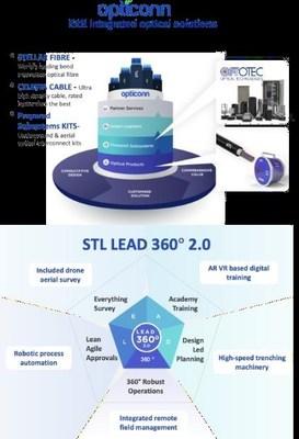 E2E integrated optical solutions