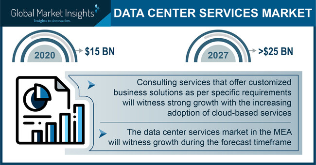 Data Center Services Market size is set to surpass USD 25 billion by 2027, according to a new research report by Global Market Insights, Inc.