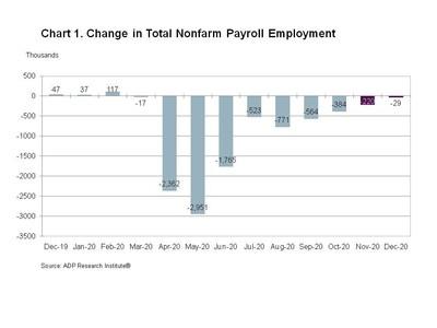 Change in Total Nonfarm Payroll Employment