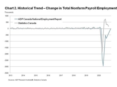 Historical Trend - Change in Total Nonfarm Payroll Employment
