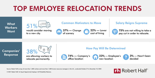 New research from Robert Half reveals relocation trends among workers and companies in the U.S.