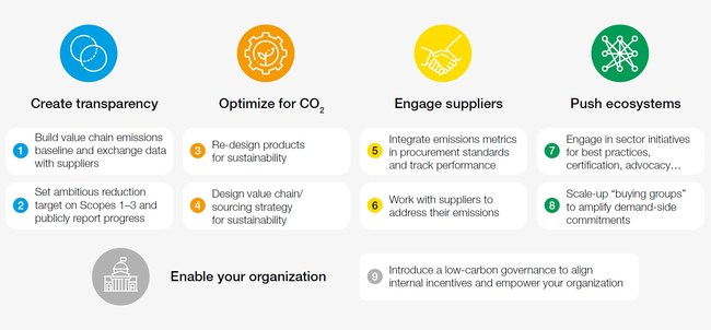 Nine supply-chain initiatives chief executive officers should push for