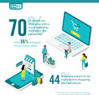 ESET Survey Finds 70% of Americans are Shopping More Online Than...
