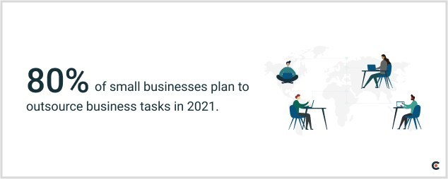 New data from Clutch reveals that 80% of small businesses plan to outsource business functions in 2021.