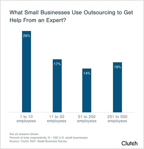 26% of businesses with fewer than 10 employees use outsourcing to get help from an expert, according to new Clutch data.
