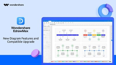 Wondershare Rolls out EdrawMax 10.5 with New Diagram Features and Compatibility Upgrades