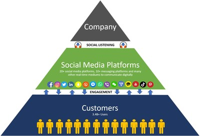 The CyberMAK Social Listening pyramid showing how companies can rely on social listening to understand customer sentiments and directly engage with them.