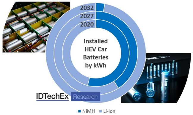 "In 2020, NiMH batteries were still the dominant form installed in HEVs, largely due to Toyota. As Li-ion costs continue to fall and HEV battery capacity increases, NiMH are unlikely to remain competitive but will still see an increase in short term demand. Source: IDTechEx report: ""Full Hybrid Electric Vehicle Markets 2021-2041"" (PRNewsfoto/IDTechEx)"