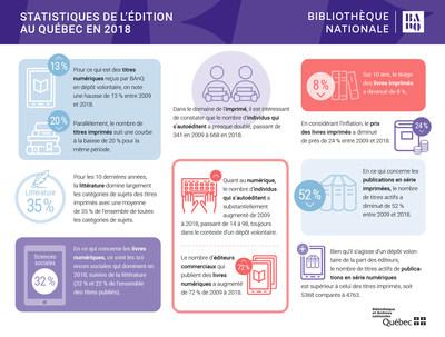 Tendances de l'édition québécoise : BAnQ met en ligne Statistiques de l'édition au Québec en 2018 (Groupe CNW/Bibliothèque et Archives nationales du Québec)