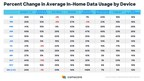 Comscore Finds Significant Growth in In-Home Data Usage Throughout Pandemic