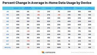 Comscore Finds Significant Growth in In-Home Data Usage