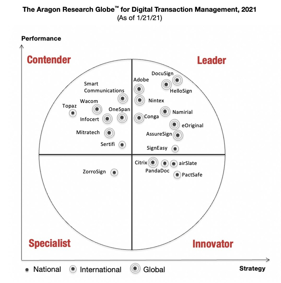 SignEasy Ranks in the Leader Quadrant of the Aragon Research Globe™ for Digital Transaction Management, 2021