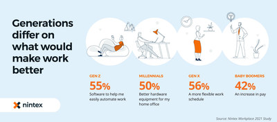 Generational differences exist; one size does not fit all. Baby Boomers report that more compensation would improve their work, while Gen Zers desire more software to help them automate aspects of daily routines. Learn all the findings from the Nintex Workplace 2021 Study at www.nintex.com/workplace-2021-study