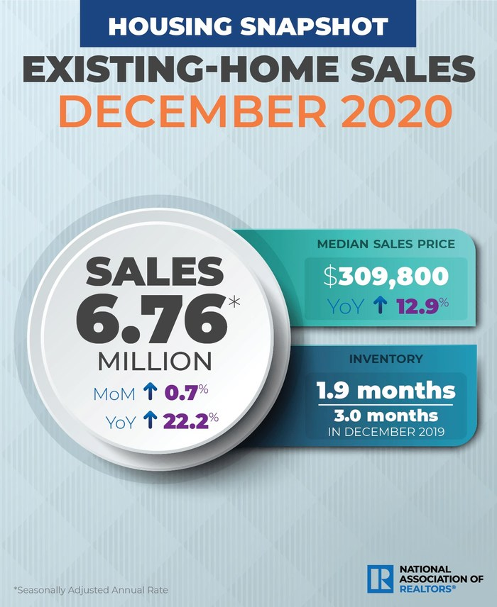Existing-Home Sales Rise 0.7% in December, Annual Sales See Highest Level Since 2006