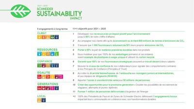 Programme Schneider Sustainability Impact 2021-2025 :