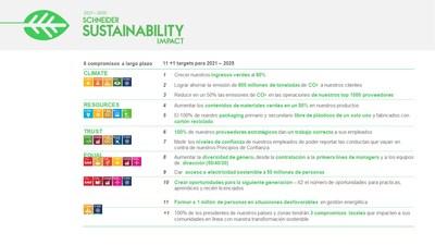 Programa Schneider Sustainability Impact 2021- 2025