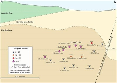 Figure 3: Long Section on East Graben South Footwall Vein (CNW Group/OceanaGold Corporation)
