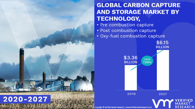 Carbon Capture And Storage Market Worth 6 15 Billion Globally By 2027 At 7 88 Cagr Verified Market Research