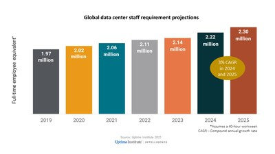 Data center staff requirements are forecast to grow globally from about 2 million full-time employees in 2019 to nearly 2.3 million by 2025.
