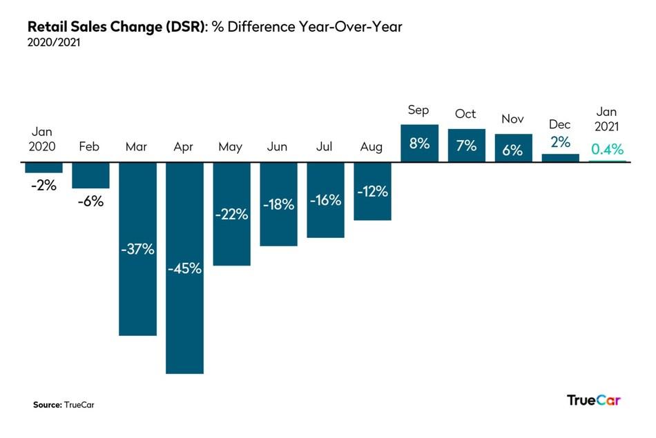 Automotive Retail Sales Change January 2021