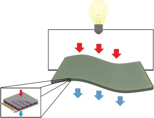 Illustration of flexible thermoelectric materials for energy harvesting.