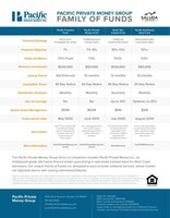 Download this helpful comparison table of the four different mortgage-backed funds available. Investors can earn yields from 6% to as much as 12%.