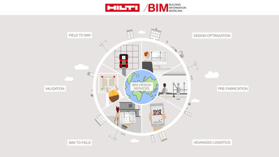 BIM with Hilti – Digitising the Construction Industry