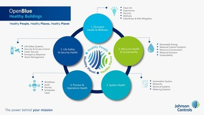 Johnson Controls New Integrated Technologies for Healthy Buildings is a comprehensive portfolio of solutions that will drive operational value and contribute to the regions vision for sustainability