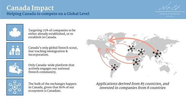 Holt Accelerator Canada Impact