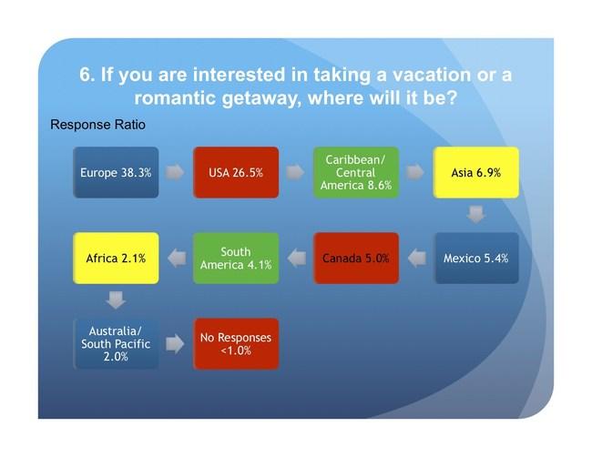 Traveler survey destination responses