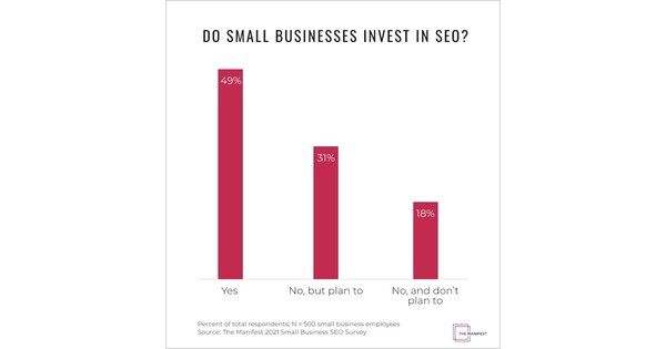 Only 49% of Modest Companies Spend in Search engine marketing 18% Say Under no circumstances Will, Indicating a Skipped Prospect to Gain New Shoppers