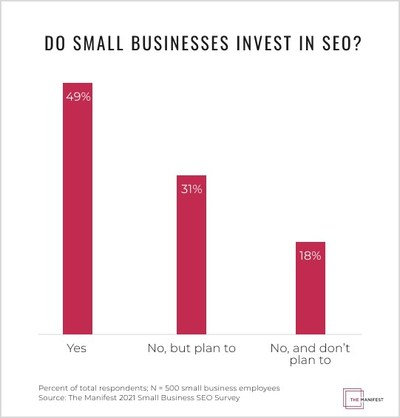 New data from The Manifest shows that while 49% of small businesses invest in SEO, 18% say they never will.