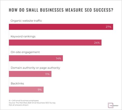Only 9% of small businesses believe backlinks are an important SEO metric, according to new data from The Manifest.