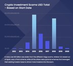 New Report Finds Investors Have Lost Over $16 Billion to Crypto Scams Since 2012