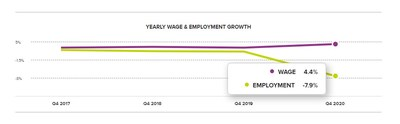 Chart 1: Yearly Wage & Employment Growth – December 2020. Yearly U.S. wage and employment growth according to the ADP Workforce Vitality Report by the ADP Research Institute.