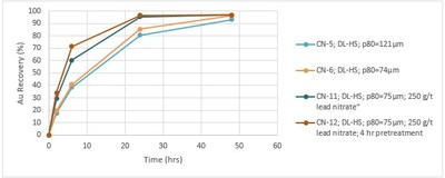 Figure 1: Dixie Limb zone gold recovery curves showing time-weighted recoveries from high sulphide material. (CNW Group/Great Bear Resources Ltd.)