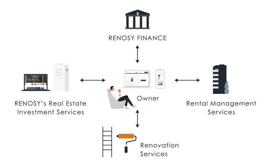 RENOSY's one-stop customer experience