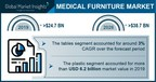 Medical Furniture Market Revenue to Cross USD 38.7 Bn by 2026: Global Market Insights, Inc.