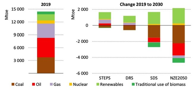 Left: Global primary energy demand by fuel in 2019, million tonnes of oil equivalent (Mtoe). Right: Changes in demand by 2030 under the four pathways in the outlook. Source: IEA World Energy Outlook 2020. (CNW Group/EV Battery Tech)